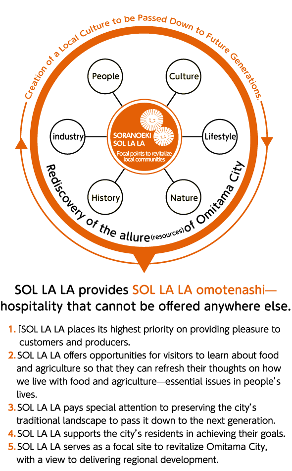 SOL LA LA provides SOL LA LA omotenashi—hospitality that cannot be offered anywhere else.1.SOL LA LA places its highest priority on providing pleasure to customers and producers. 2.SOL LA LA offers opportunities for visitors to learn about food and agriculture so that they can refresh their thoughts on how we live with food and agriculture?essential issues in people's lives. 3.SOL LA LA pays special attention to preserving the city's traditional landscape to pass it down to the next generation. 4.SOL LA LA supports the city's residents in achieving their goals. 5.SOL LA LA serves as a focal site to revitalize Omitama City, with a view to delivering regional development.